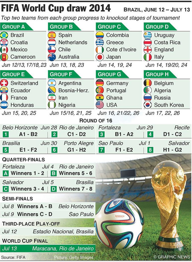 Two teams from each group progress to the knockout stages of the World Cup. In the Round of 16, the first place from one group will place the second place from another.